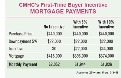 This is what the federal budget means for homebuyers